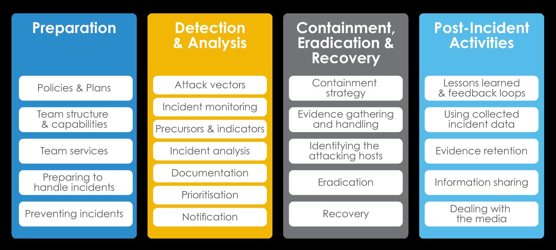Incident management attack vectors